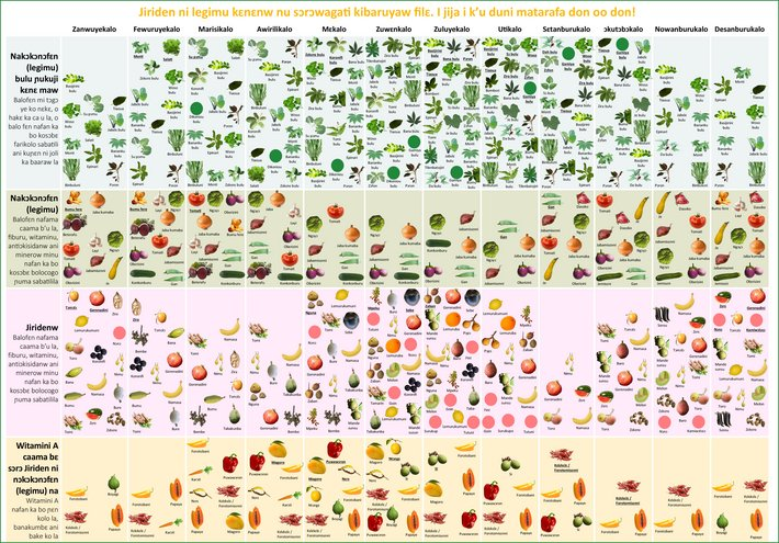 Seasonal calendar of fruits and vegetables in the Segou region, Mali, in the local language.