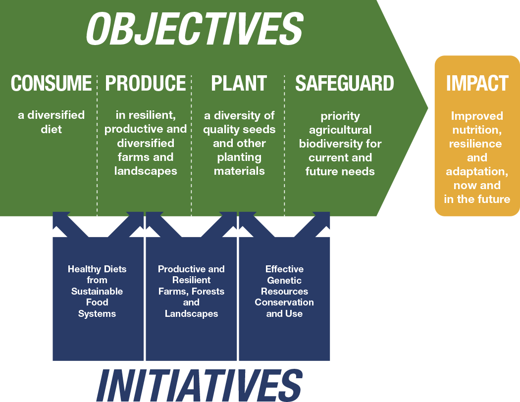 Bioversity International approach